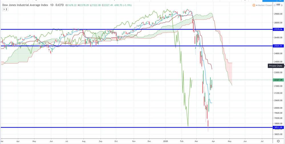 Điểm tin tài chính ngày 31/3/2020