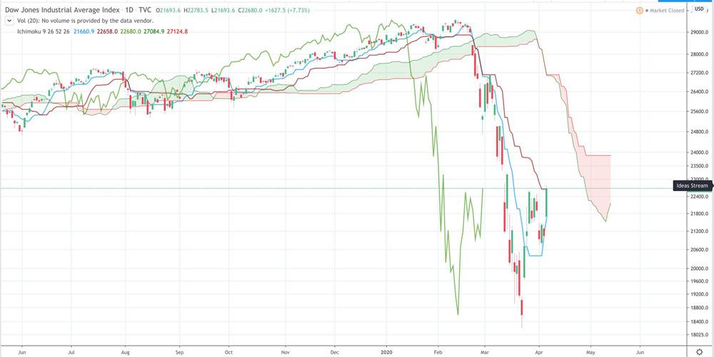 Điểm tin tài chính ngày 7/4/2020
