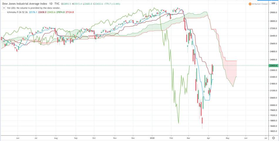 Điểm tin tài chính ngày 9/4/2020