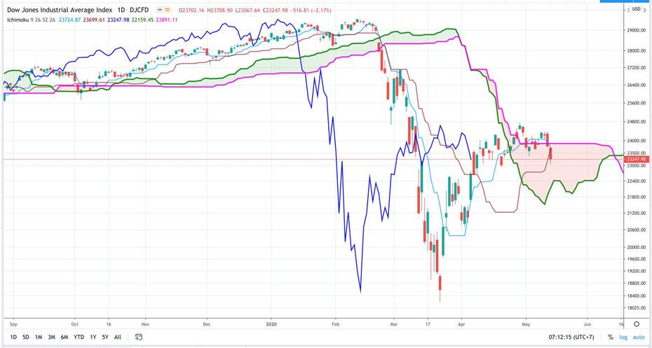 Điểm tin tài chính ngày 14/5/2020